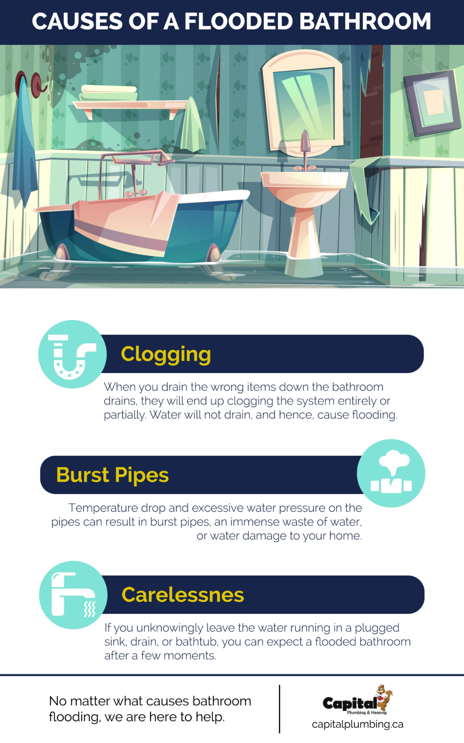 Causes of A Flooded Bathroom