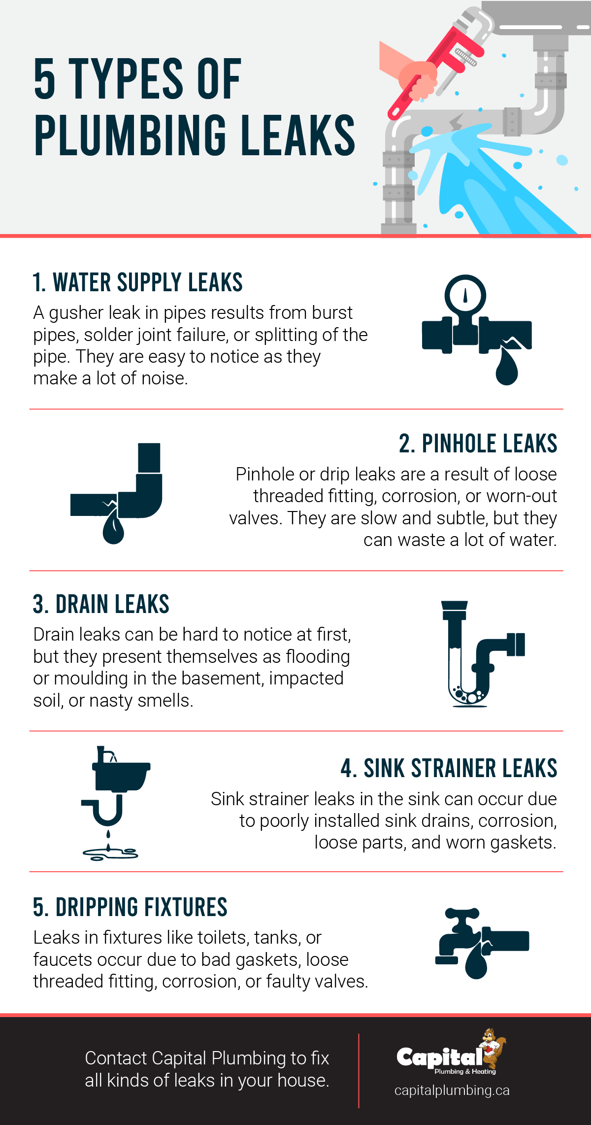 Types of Plumbing Leaks